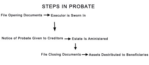 Steps In Probate Process
