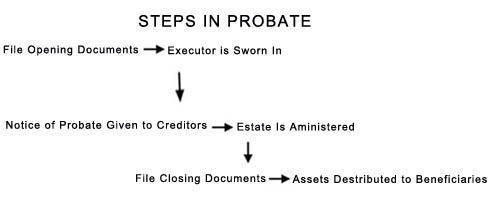Steps In Probate Process