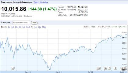 October 14th Dow Jones Closes at 10K