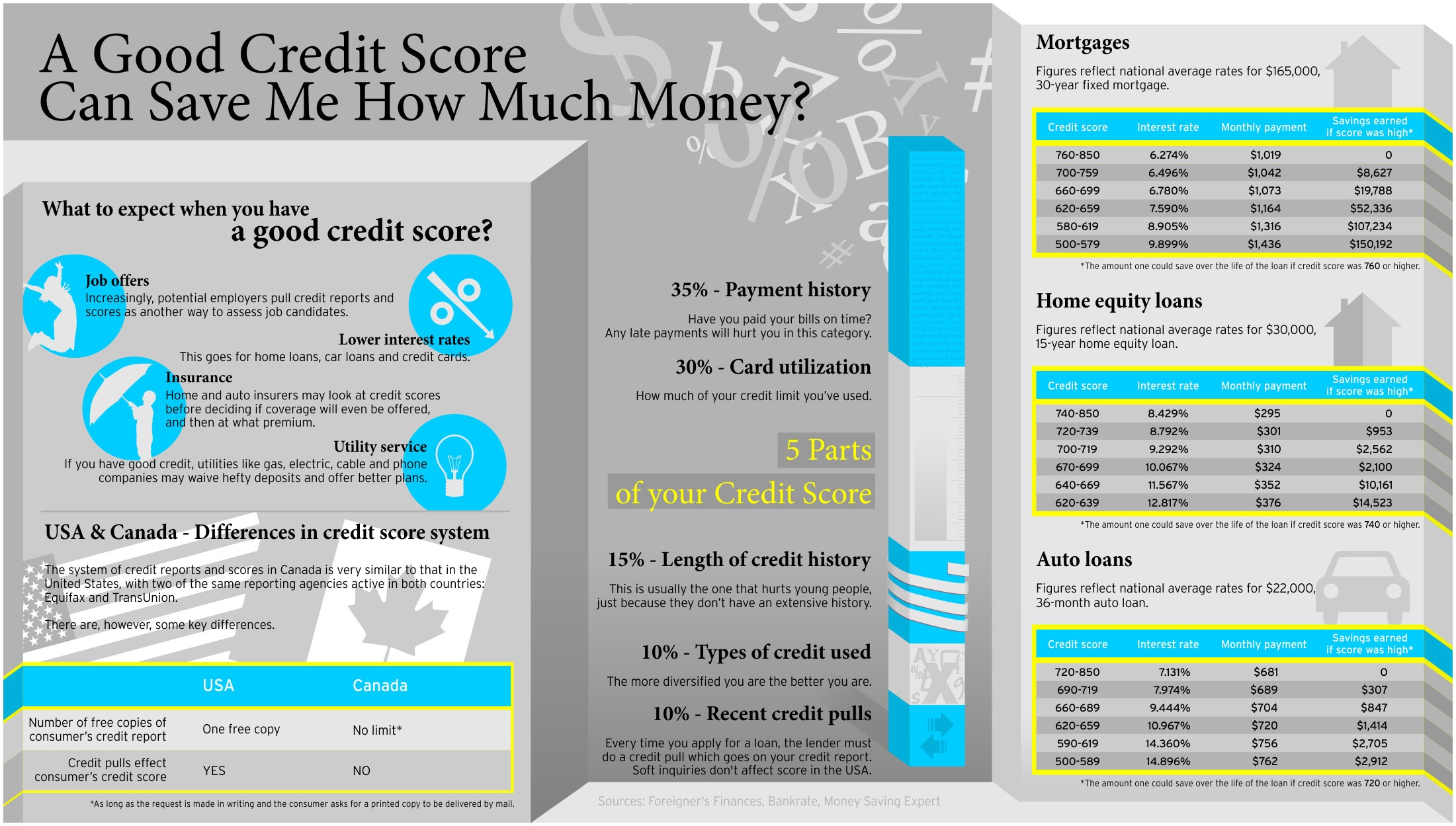 how a good credit score can help you [infographic]