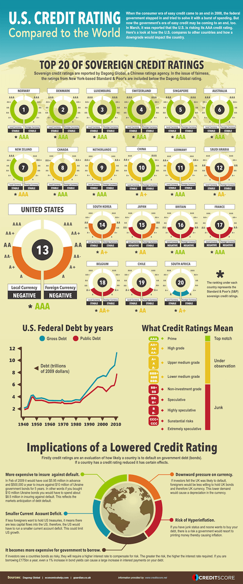 Credit Ratings