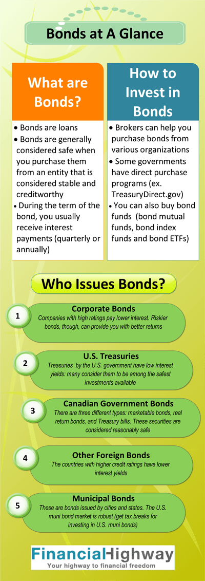 Investing in Bonds an Overview