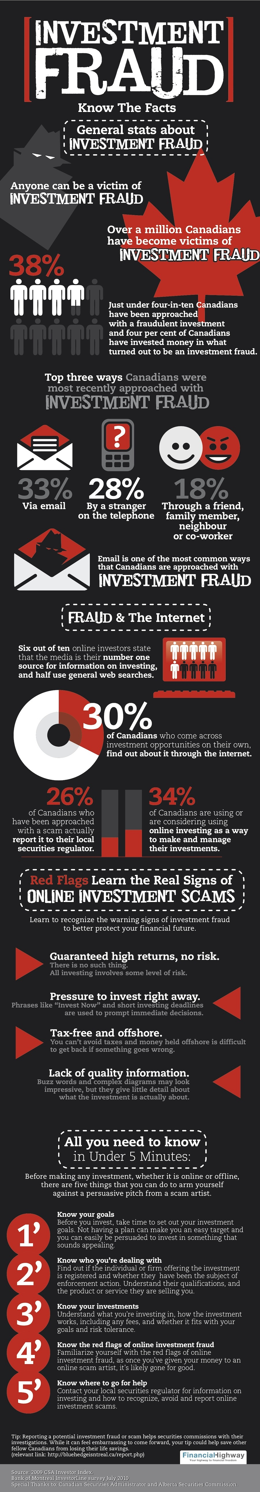 Investment fraud infographic