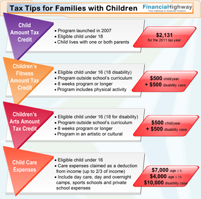 Tax credits for kids