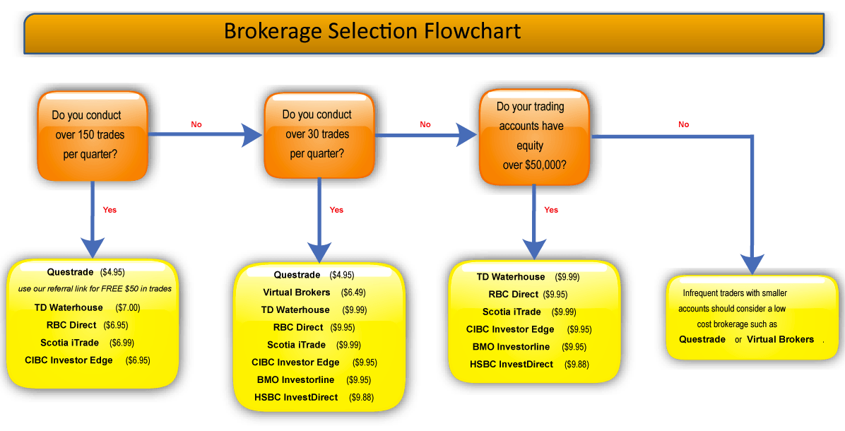 Options trading cheapest broker
