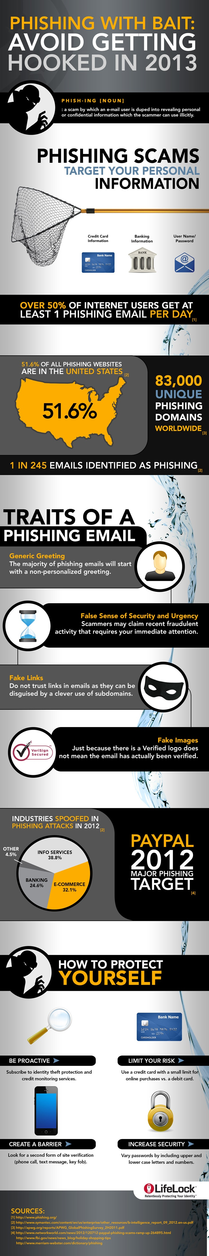 infographic-phishing
