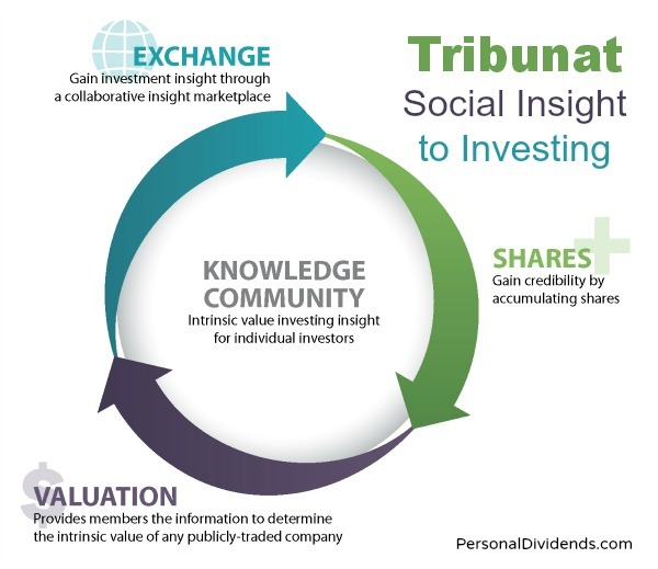 Tribunat: Social Insight to Investing