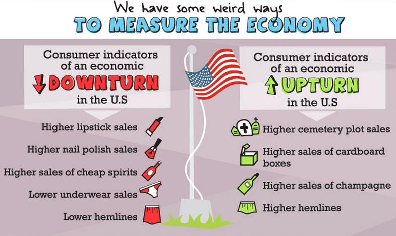 Weird Economic Indicators